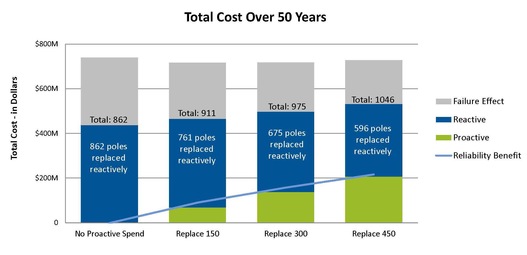 Figure 2: Program Analytics for Hydro Ottawa's Wood Pole Progam