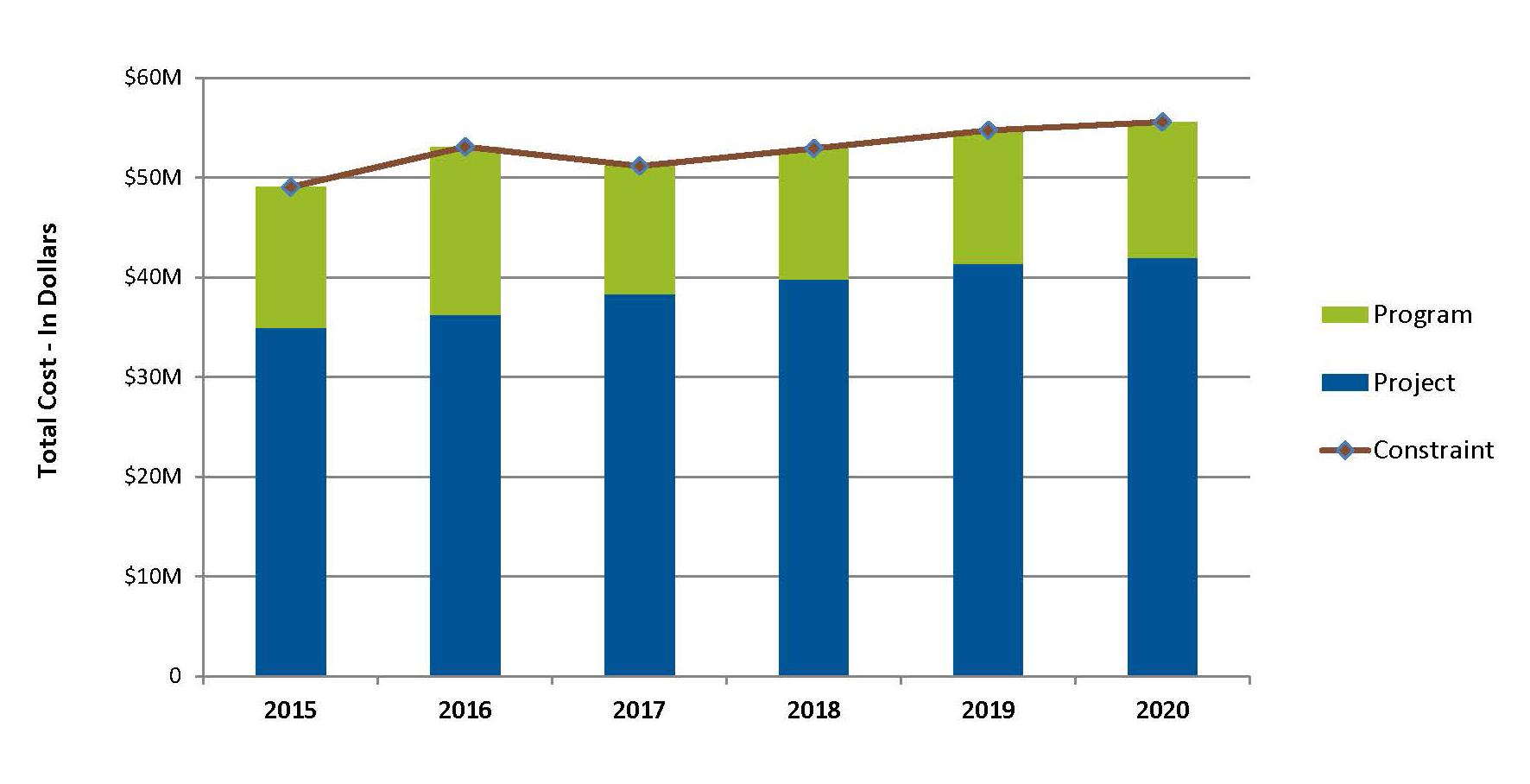 Figure 3: Optimized Investment Scenario