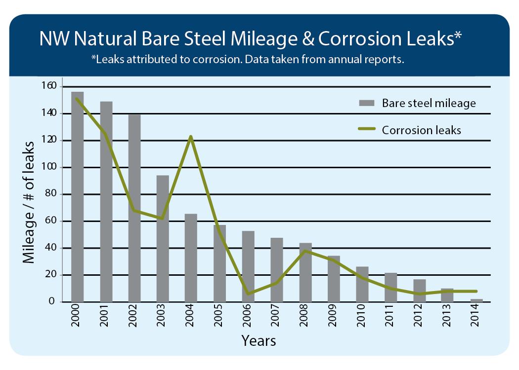 Bare Steel Chart-01