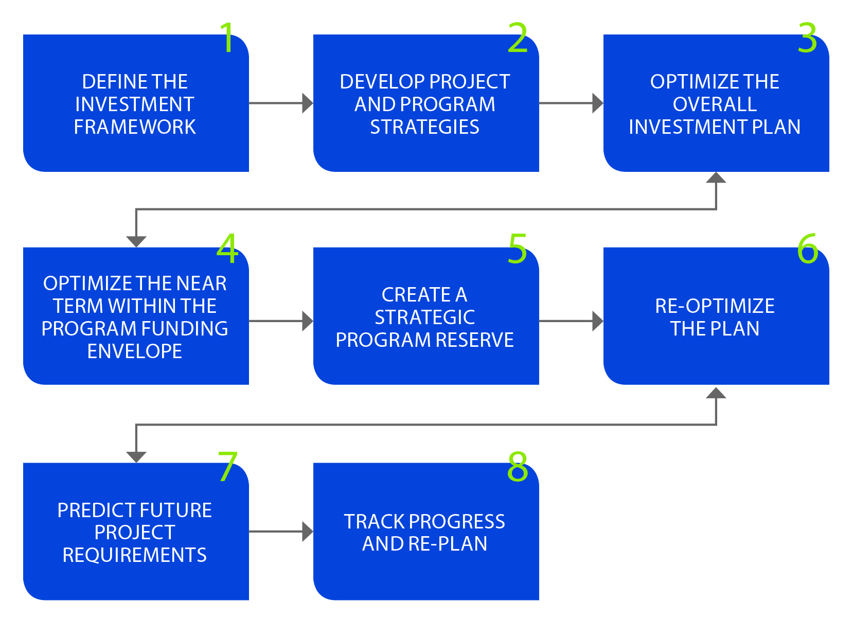 Figure 1: AIPM Business Process (source: Copperleaf Technologies)