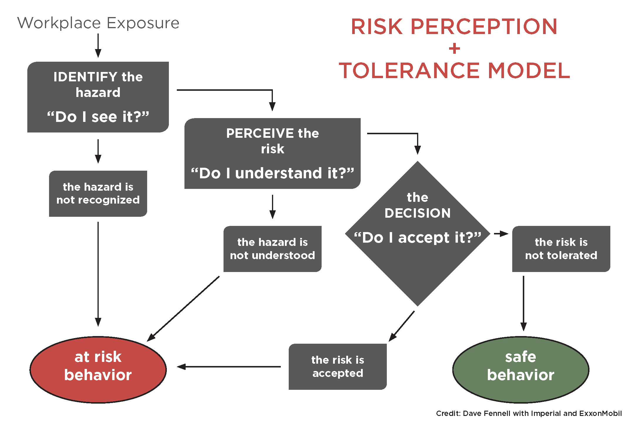 Personal Risk and What Influences Our Safety Decisions